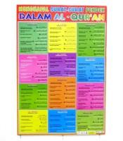 Grosir Poster Dinding Surat Pendek Al Quran